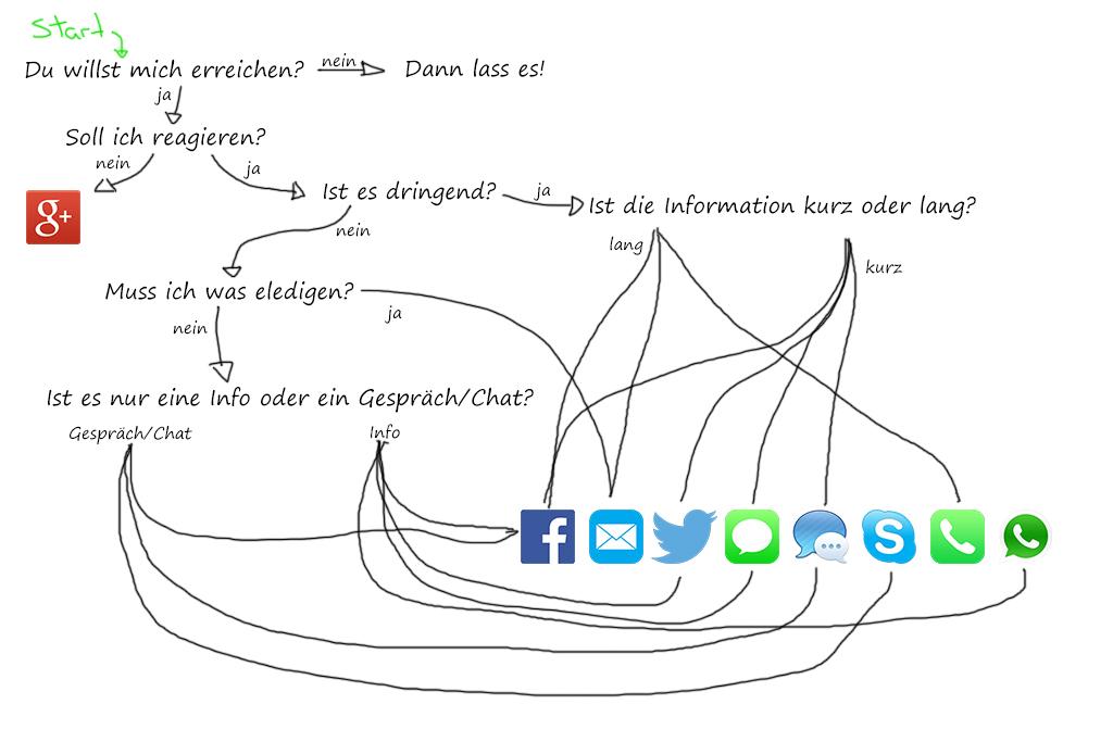 Kommunikationsdiagramm
